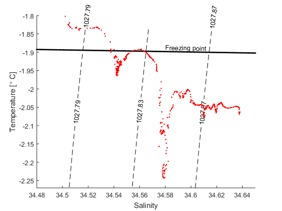 TS-diagram showing data from a station at the front of the Filchner ice shelf. The black point show the freezing point (P=0).