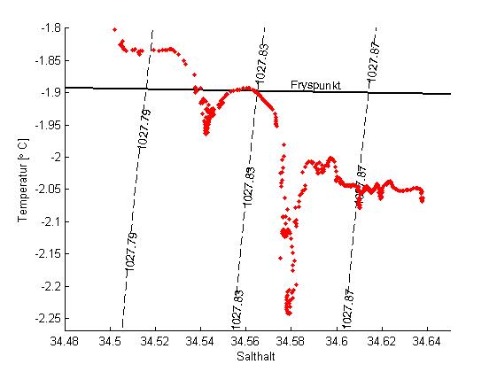 TS-diagram som visar data från en station vid fronten av Filchner shelfisen. Den svarta linjen visar fryspunkten (för P=0).