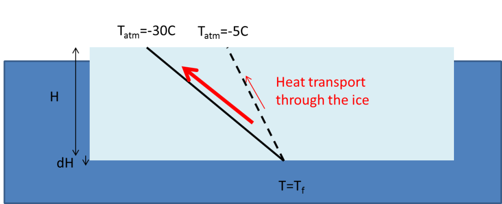 Ice on the sea. The black lines show the temperature gradient in the ice and the red Arrows the heat flux. When the air above is cold (or if the ice is thin) the gradients and the heat flux is large and the ice grows quickly. When the temperature difference between the air and the water is small the gradient and the heat flux is small.